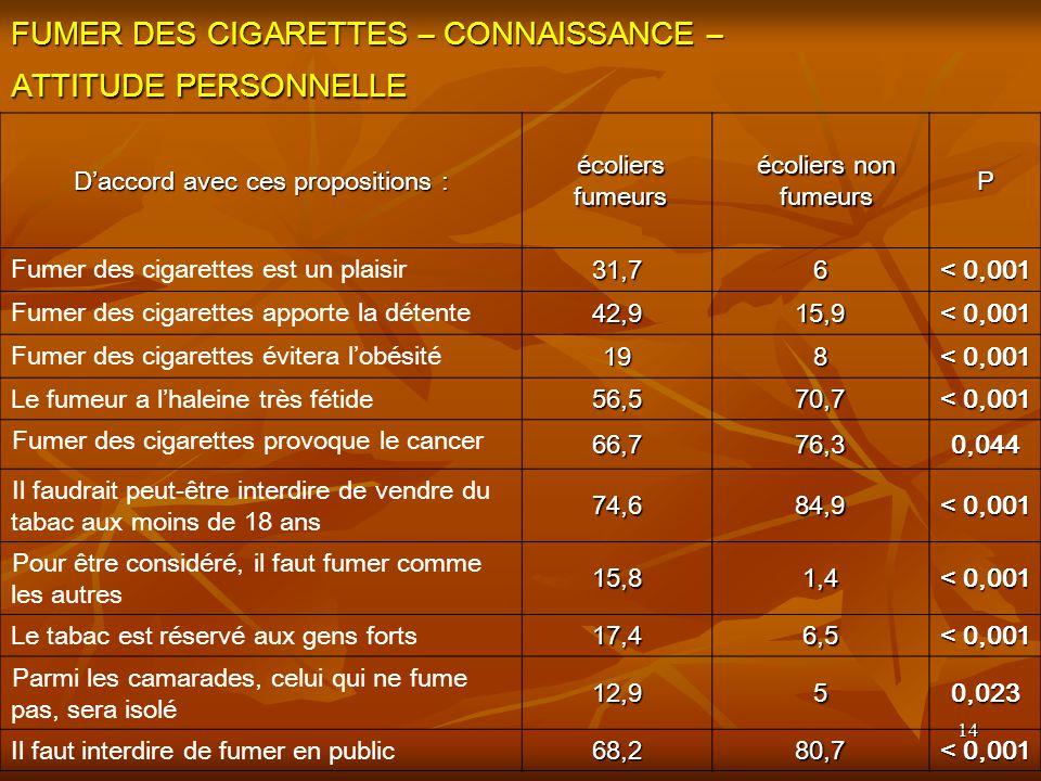 14 FUMER DES CIGARETTES – CONNAISSANCE – ATTITUDE PERSONNELLE Daccord avec ces propositions : écoliers fumeurs écoliers non fumeurs P Fumer des cigarettes est un plaisir 31,76 < 0,001 Fumer des cigarettes apporte la détente 42,915,9 < 0,001 Fumer des cigarettes évitera lobésité 198 < 0,001 Le fumeur a lhaleine très fétide56,570,7 < 0,001 Fumer des cigarettes provoque le cancer 66,776,30,044 Il faudrait peut-être interdire de vendre du tabac aux moins de 18 ans 74,684,9 < 0,001 Pour être considéré, il faut fumer comme les autres 15,81,4 < 0,001 Le tabac est réservé aux gens forts17,46,5 < 0,001 Parmi les camarades, celui qui ne fume pas, sera isolé 12,950,023 Il faut interdire de fumer en public 68,280,7 < 0,001