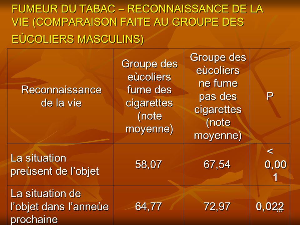 16 FUMEUR DU TABAC – RECONNAISSANCE DE LA VIE (COMPARAISON FAITE AU GROUPE DES EÙCOLIERS MASCULINS) Reconnaissance de la vie Groupe des eùcoliers fume des cigarettes (note moyenne) Groupe des eùcoliers ne fume pas des cigarettes (note moyenne) P La situation preùsent de lobjet 58,0767,54 < 0,00 1 La situation de lobjet dans lanneùe prochaine 64,7772,970,022
