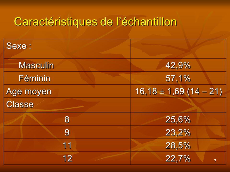 7 Caractéristiques de léchantillon Sexe : Masculin Masculin42,9% Féminin Féminin57,1% Age moyen 16,18 ± 1,69 (14 – 21) Classe 825,6% 923,2% 1128,5% 1222,7%