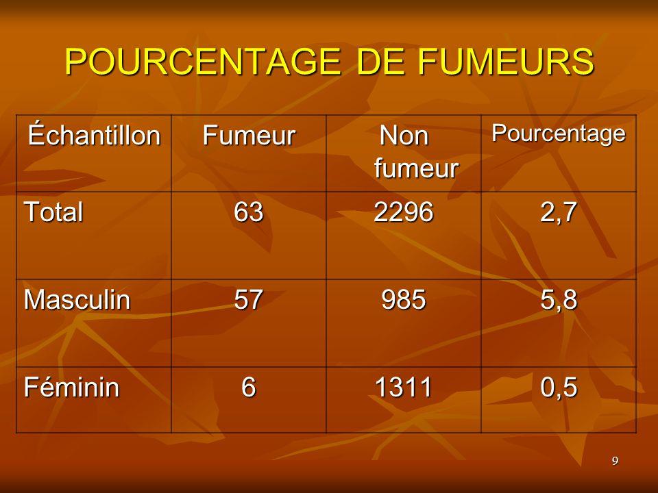 9 POURCENTAGE DE FUMEURS ÉchantillonFumeur Non fumeur Pourcentage Total6322962,7 Masculin579855,8 Féminin613110,5