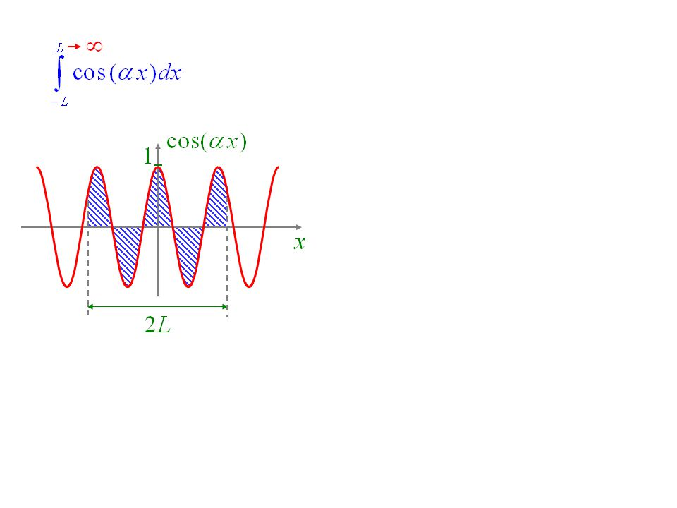 Transformée de Fourier inverse Résumé : Transformée de Fourier