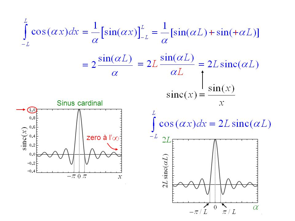 La Transformée de Fourier exemple :