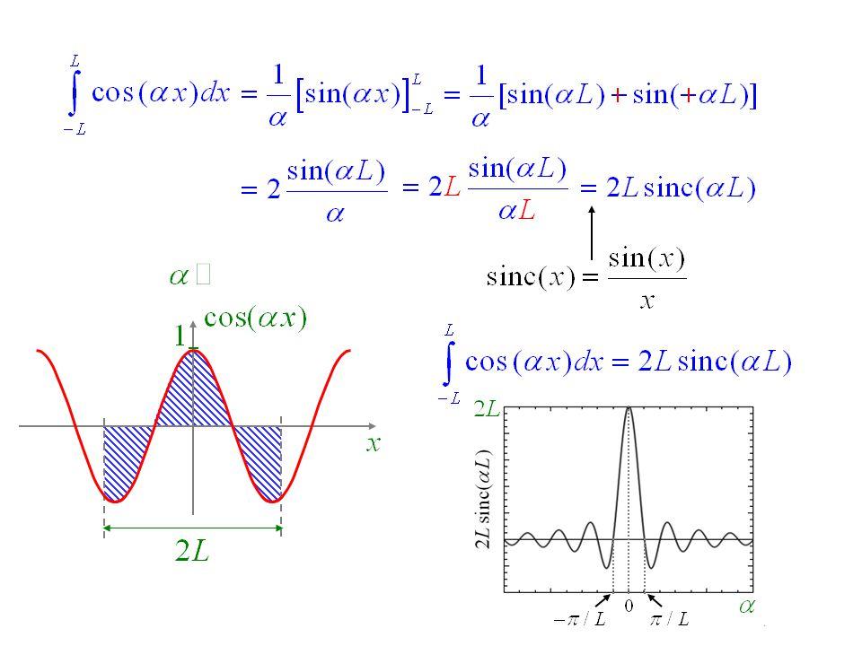 0 1 0 1 0 modulateur TF temporelle : spectre Laser Laser : onde monochromatique Application : la propagation dimpulsions lumineuses en fibre optique