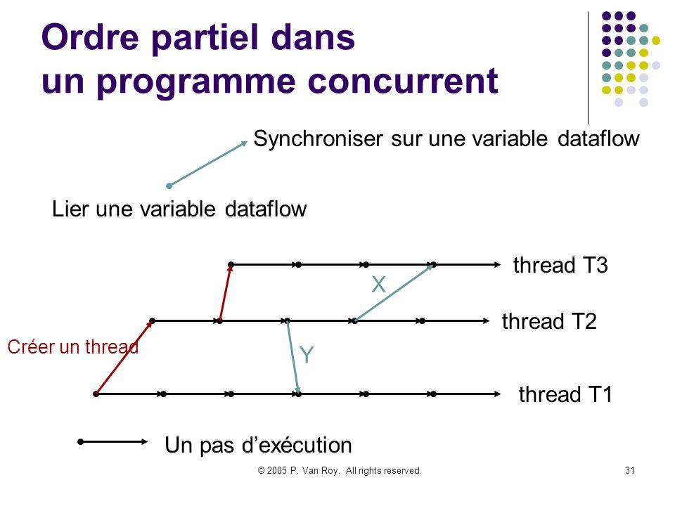 © 2005 P. Van Roy. All rights reserved.31 Ordre partiel dans un programme concurrent Un pas dexécution thread T1 thread T2 thread T3 Créer un thread L