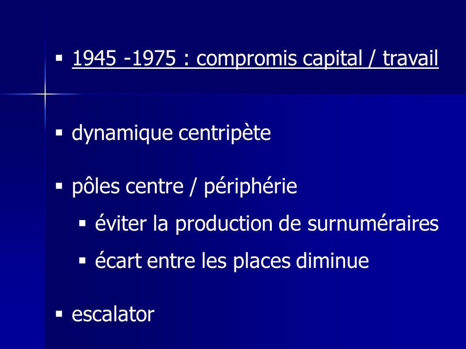 1945 -1975 : compromis capital / travail dynamique centripète pôles centre / périphérie éviter la production de surnuméraires écart entre les places diminue escalator