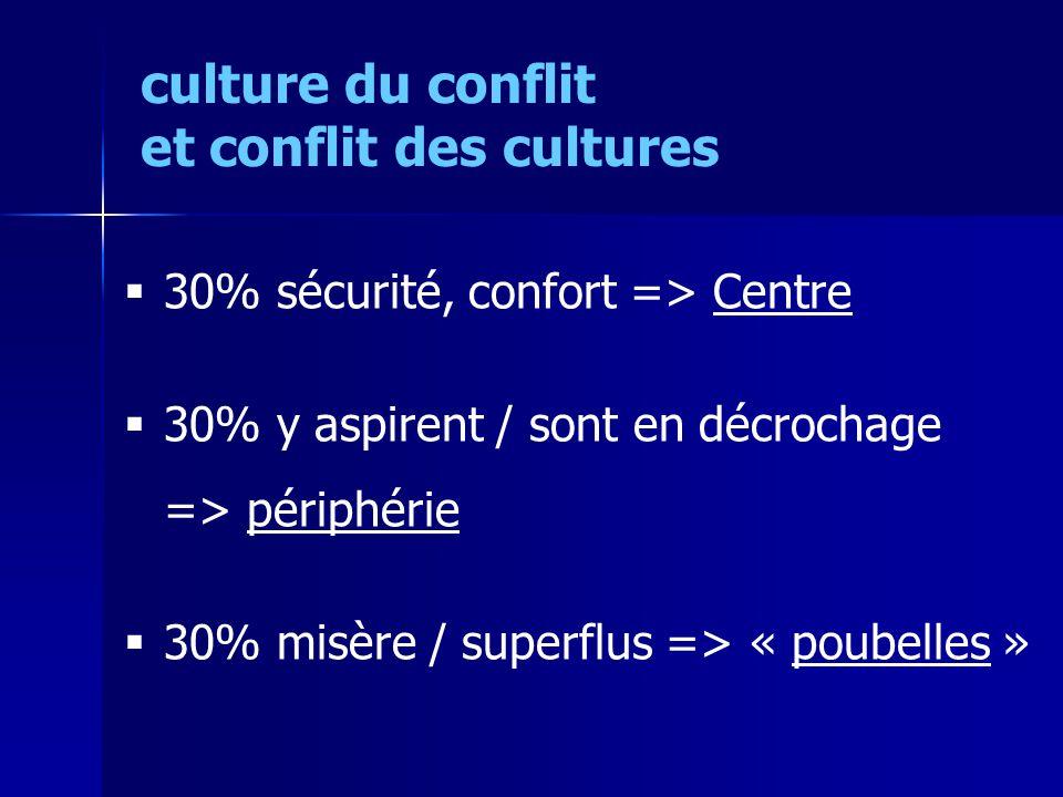 30% sécurité, confort => Centre 30% y aspirent / sont en décrochage => périphérie 30% misère / superflus => « poubelles » culture du conflit et conflit des cultures