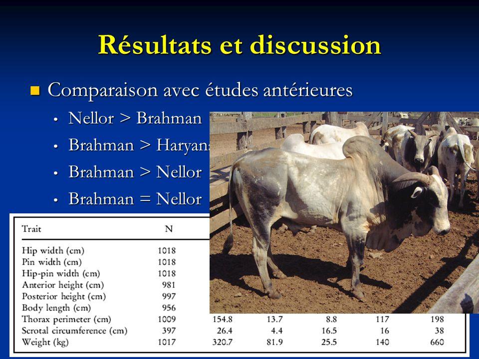 Résultats et discussion Comparaison avec études antérieures Comparaison avec études antérieures Nellor > Brahman Nellor > Brahman Brahman > Haryana Br