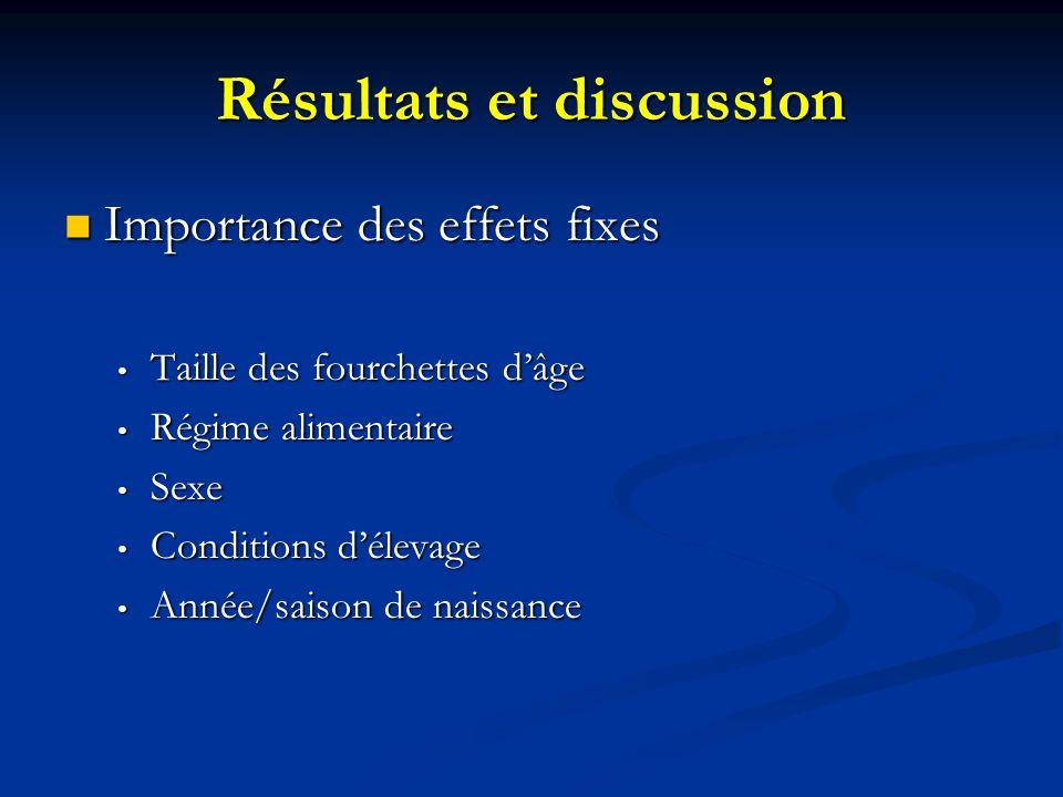 Résultats et discussion Importance des effets fixes Importance des effets fixes Taille des fourchettes dâge Taille des fourchettes dâge Régime aliment