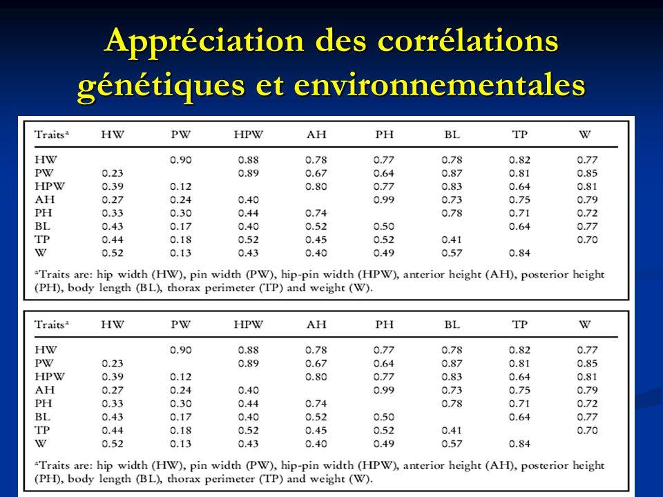 Appréciation des corrélations génétiques et environnementales Corrélation génétique en général haute et positive Sélection indirecte sur le poids via la sélection des paramètres corporels ayant une forte corrélation génétique avec ce dernier Utilisation du périmètre thoracique pour sélectionner sur le poids et évaluer celui-ci Forte corrélation environnementale entre ces 2 paramètres