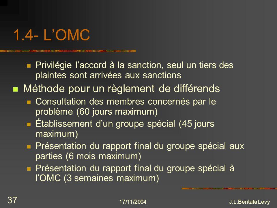 17/11/2004J.L.Bentata Levy 37 1.4- LOMC Privilégie laccord à la sanction, seul un tiers des plaintes sont arrivées aux sanctions Méthode pour un règle