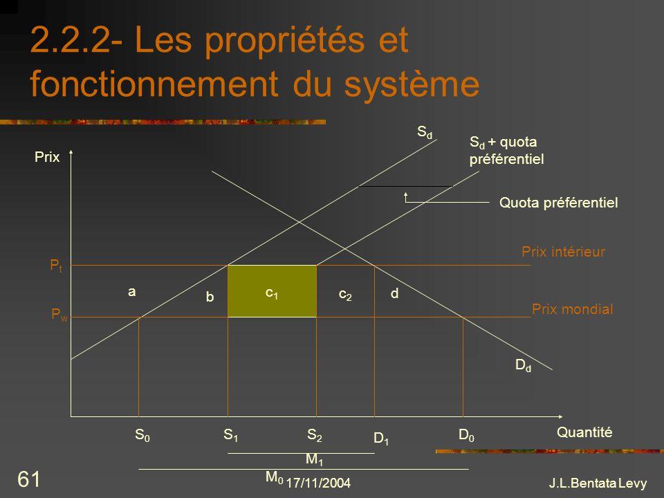 17/11/2004J.L.Bentata Levy 61 2.2.2- Les propriétés et fonctionnement du système Quantité Prix Prix intérieur Prix mondial PtPt PwPw c1c1 a b c2c2 d D