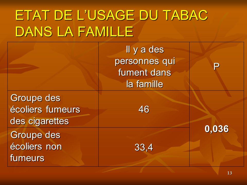 13 ETAT DE LUSAGE DU TABAC DANS LA FAMILLE Il y a des personnes qui fument dans la famille P Groupe des écoliers fumeurs des cigarettes 46 0,036 Group