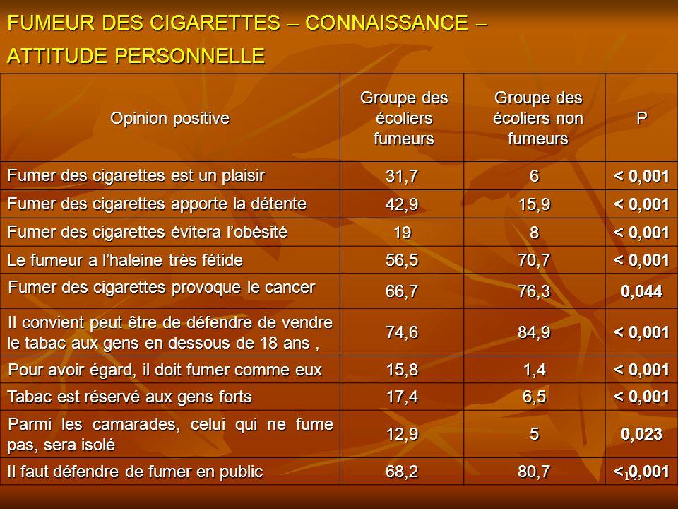 14 FUMEUR DES CIGARETTES – CONNAISSANCE – ATTITUDE PERSONNELLE Opinion positive Groupe des écoliers fumeurs Groupe des écoliers non fumeurs P Fumer de