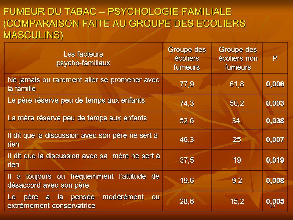 15 FUMEUR DU TABAC – PSYCHOLOGIE FAMILIALE (COMPARAISON FAITE AU GROUPE DES ECOLIERS MASCULINS) Les facteurs psycho-familiaux Groupe des écoliers fume