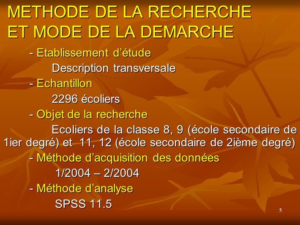 5 METHODE DE LA RECHERCHE ET MODE DE LA DEMARCHE - Etablissement détude Description transversale Description transversale - Echantillon 2296 écoliers