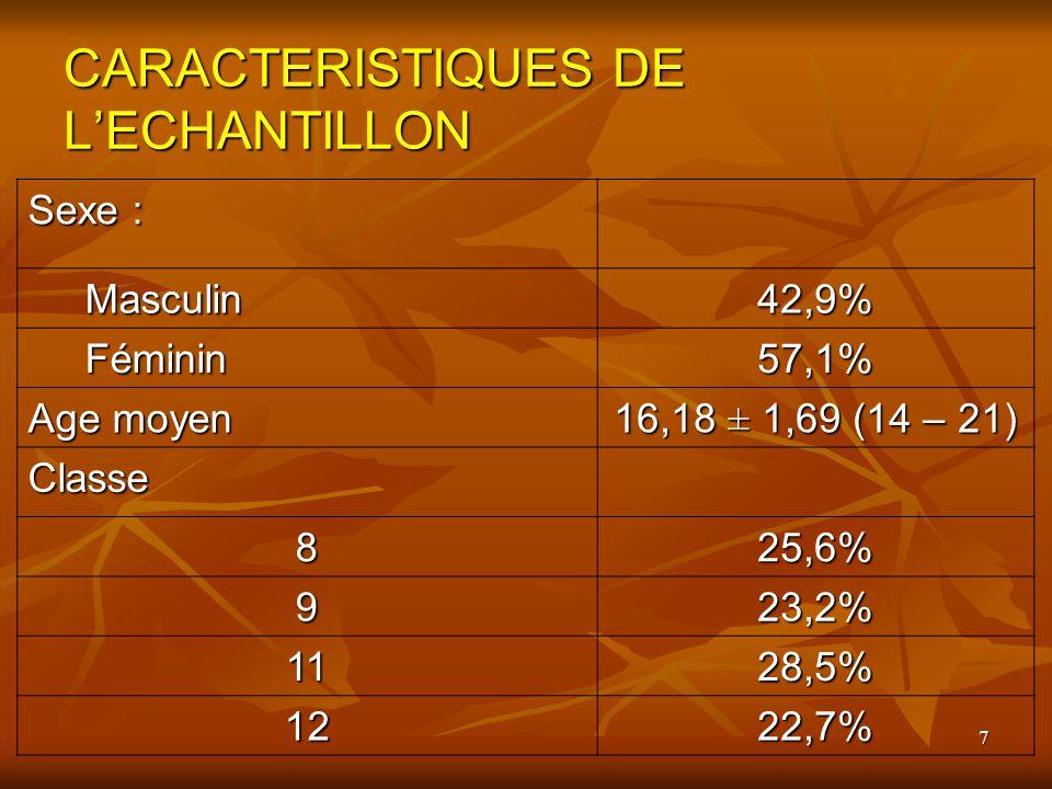 7 CARACTERISTIQUES DE LECHANTILLON Sexe : Masculin Masculin42,9% Féminin Féminin57,1% Age moyen 16,18 ± 1,69 (14 – 21) Classe 825,6% 923,2% 1128,5% 12