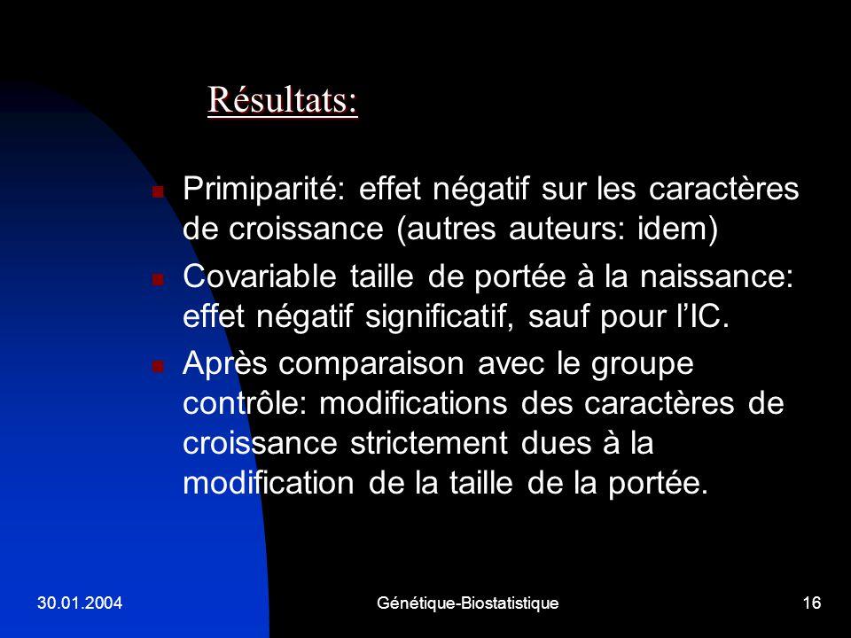 30.01.2004Génétique-Biostatistique16 Primiparité: effet négatif sur les caractères de croissance (autres auteurs: idem) Covariable taille de portée à