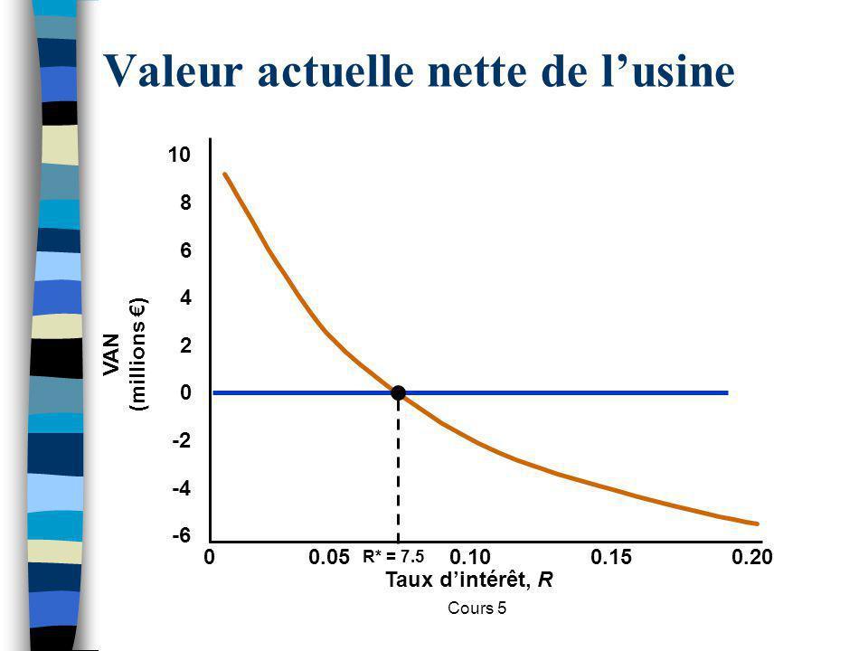Cours 5 Valeur actuelle nette de lusine Taux dintérêt, R 00.050.100.150.20 -6 VAN (millions ) -4 -2 0 2 4 6 8 10 R* = 7.5