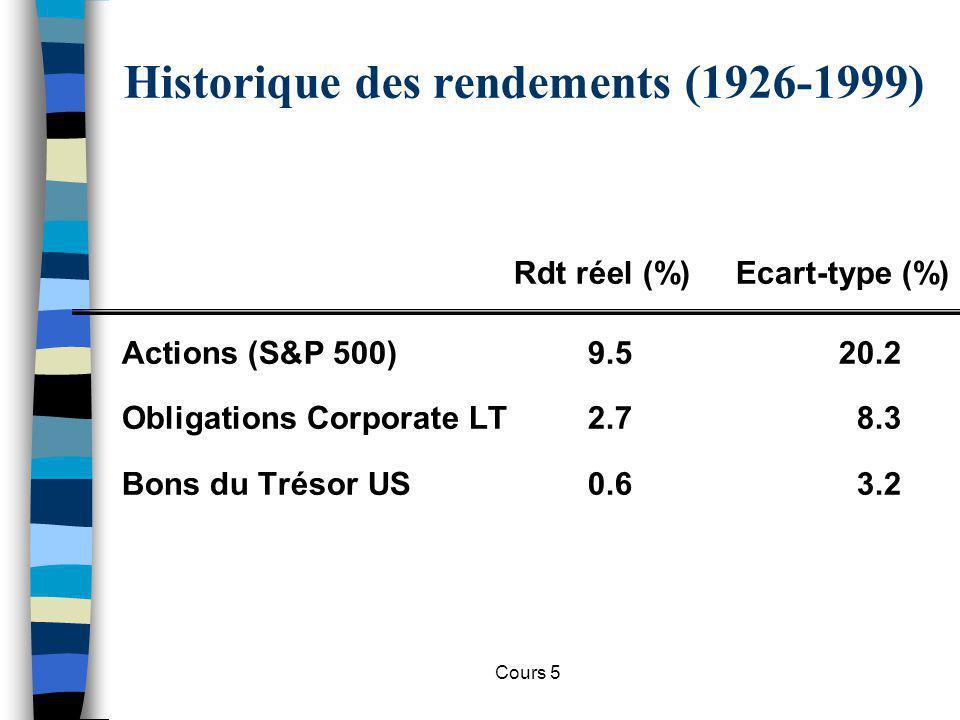 Cours 5 Historique des rendements (1926-1999) Actions (S&P 500)9.520.2 Obligations Corporate LT2.78.3 Bons du Trésor US0.63.2 Rdt réel (%) Ecart-type