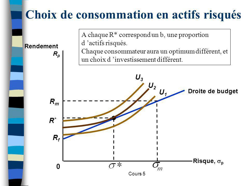 Cours 5 Choix de consommation en actifs risqués 0 Rendement R p RfRf Droite de budget RmRm R*R* U2U2 U1U1 U3U3 Risque, p A chaque R* correspond un b,