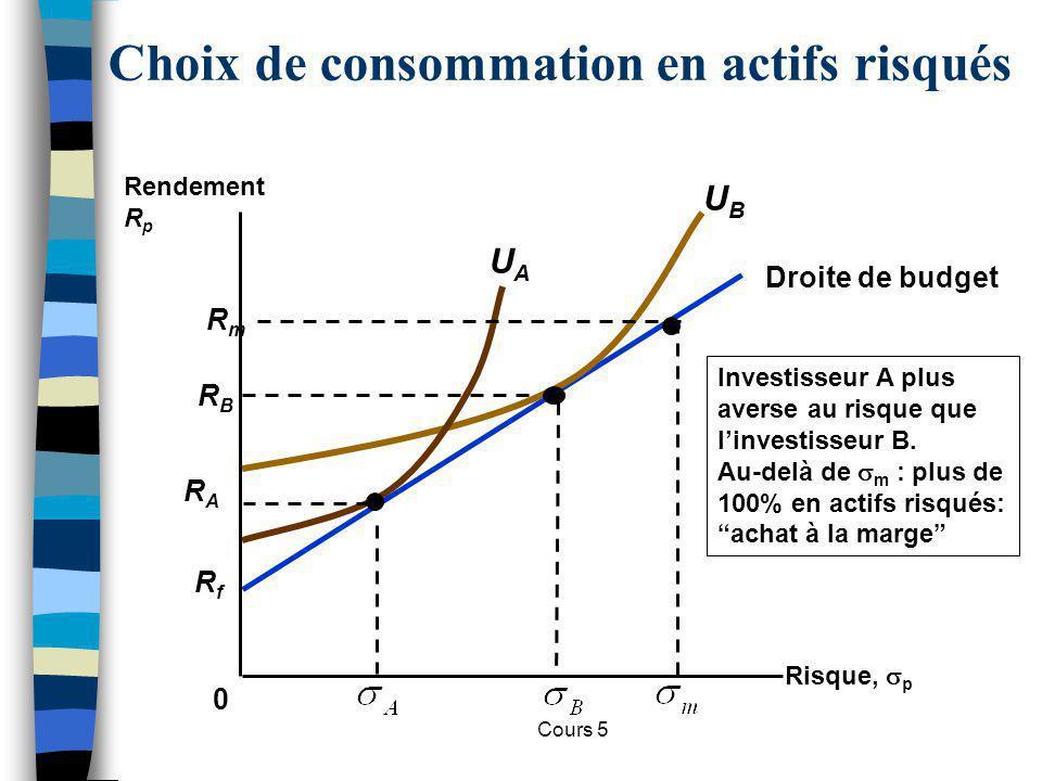 Cours 5 RfRf Droite de budget Choix de consommation en actifs risqués 0 Investisseur A plus averse au risque que linvestisseur B. Au-delà de m : plus