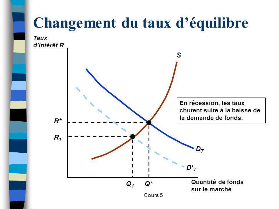 Cours 5 Changement du taux déquilibre S DTDT R* Q* En récession, les taux chutent suite à la baisse de la demande de fonds. DTDT Q1Q1 R1R1 Quantité de