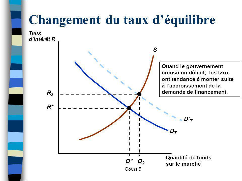 Cours 5 Changement du taux déquilibre S DTDT R* Q* Quand le gouvernement creuse un déficit, les taux ont tendance à monter suite à laccroissement de l