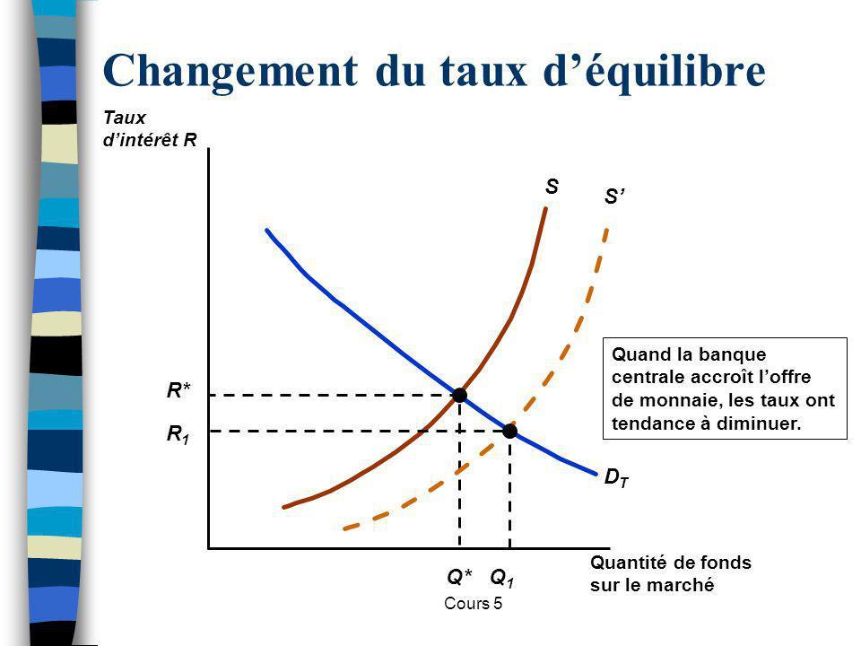 Cours 5 Changement du taux déquilibre S DTDT R* Q* Quand la banque centrale accroît loffre de monnaie, les taux ont tendance à diminuer. S R1R1 Q1Q1 Q