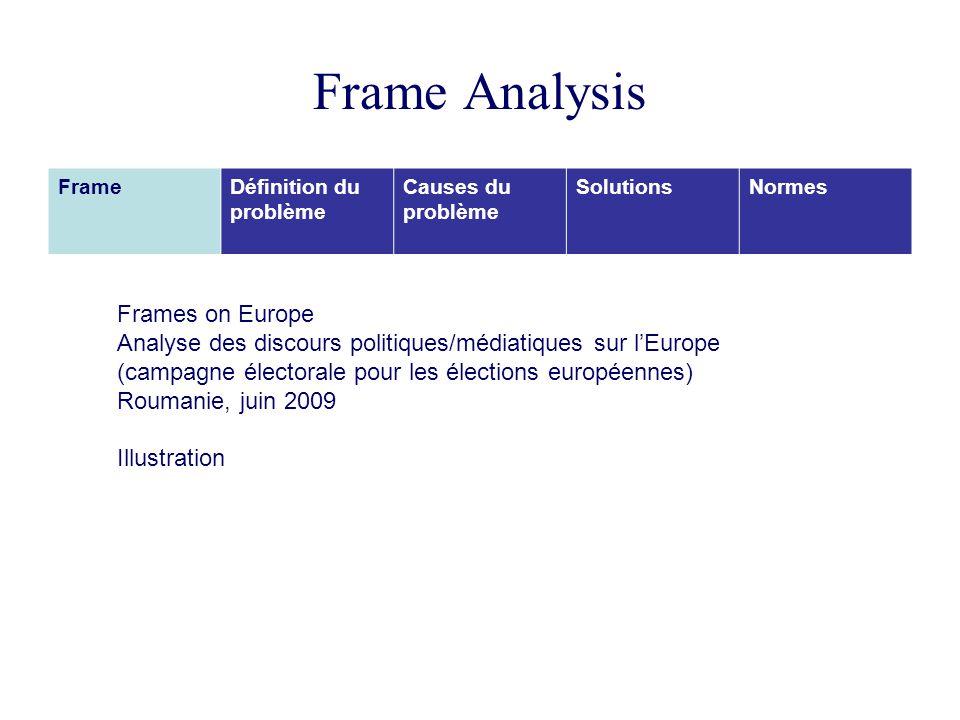 Frame Analysis FrameDéfinition du problème Causes du problème SolutionsNormes Frames on Europe Analyse des discours politiques/médiatiques sur lEurope