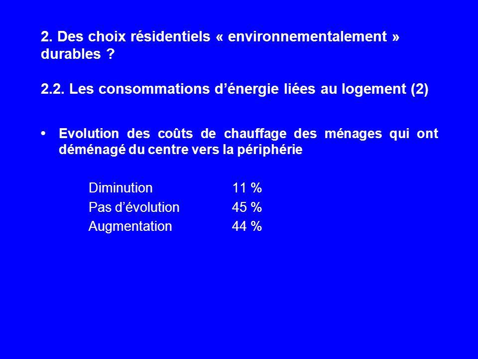 2. Des choix résidentiels « environnementalement » durables ? 2.2. Les consommations dénergie liées au logement (2) Evolution des coûts de chauffage d