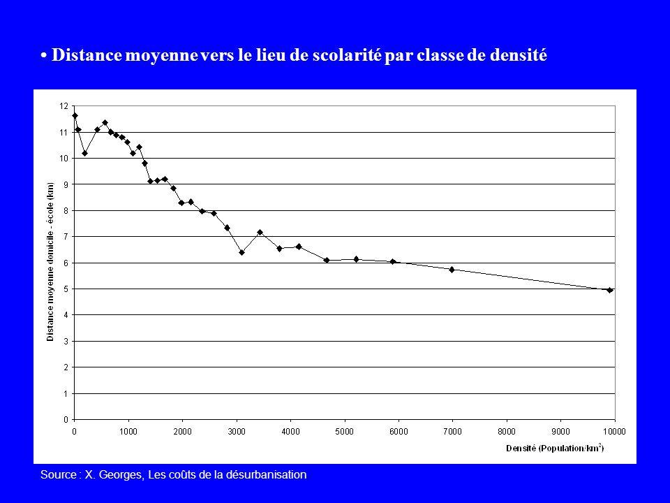 Distance moyenne vers le lieu de scolarité par classe de densité Source : X. Georges, Les coûts de la désurbanisation