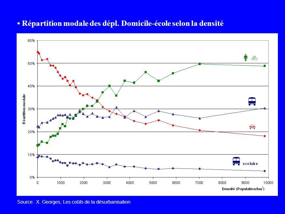 Répartition modale des dépl. Domicile-école selon la densité Source : X. Georges, Les coûts de la désurbanisation