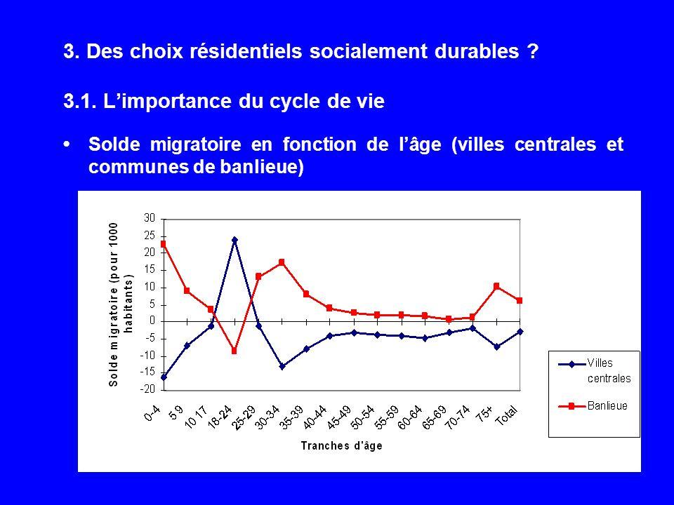 3. Des choix résidentiels socialement durables ? 3.1. Limportance du cycle de vie Solde migratoire en fonction de lâge (villes centrales et communes d