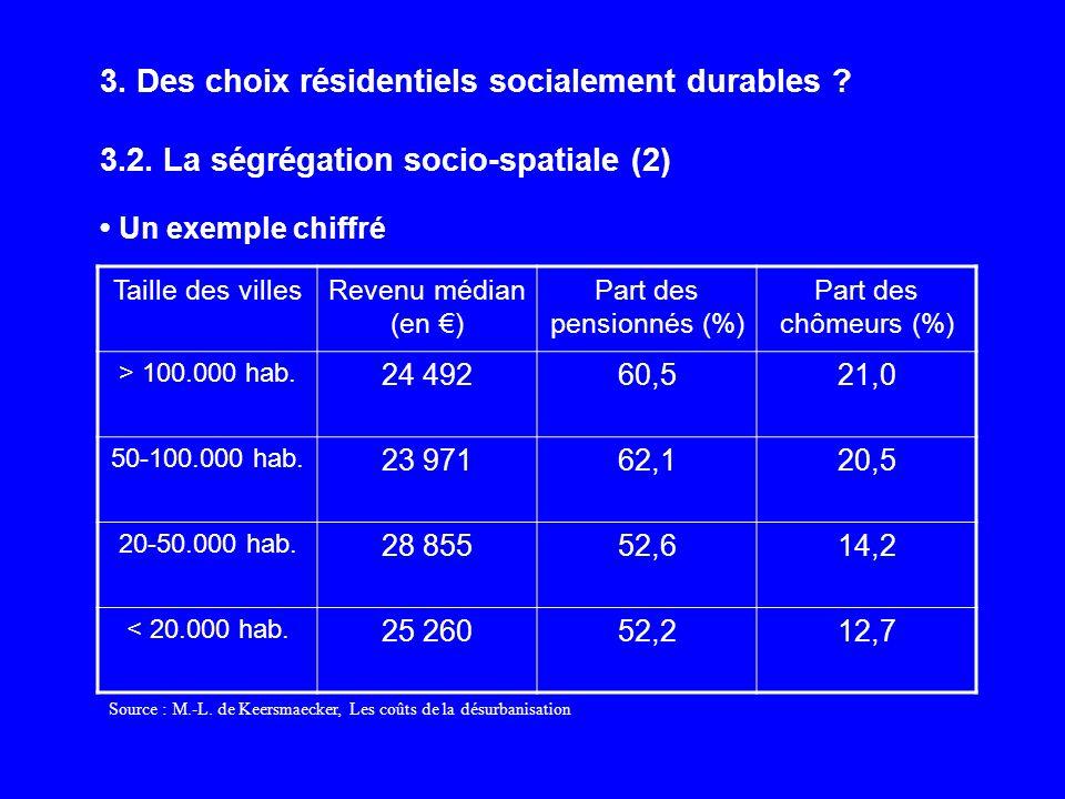 3. Des choix résidentiels socialement durables ? 3.2. La ségrégation socio-spatiale (2) Un exemple chiffré Taille des villesRevenu médian (en ) Part d
