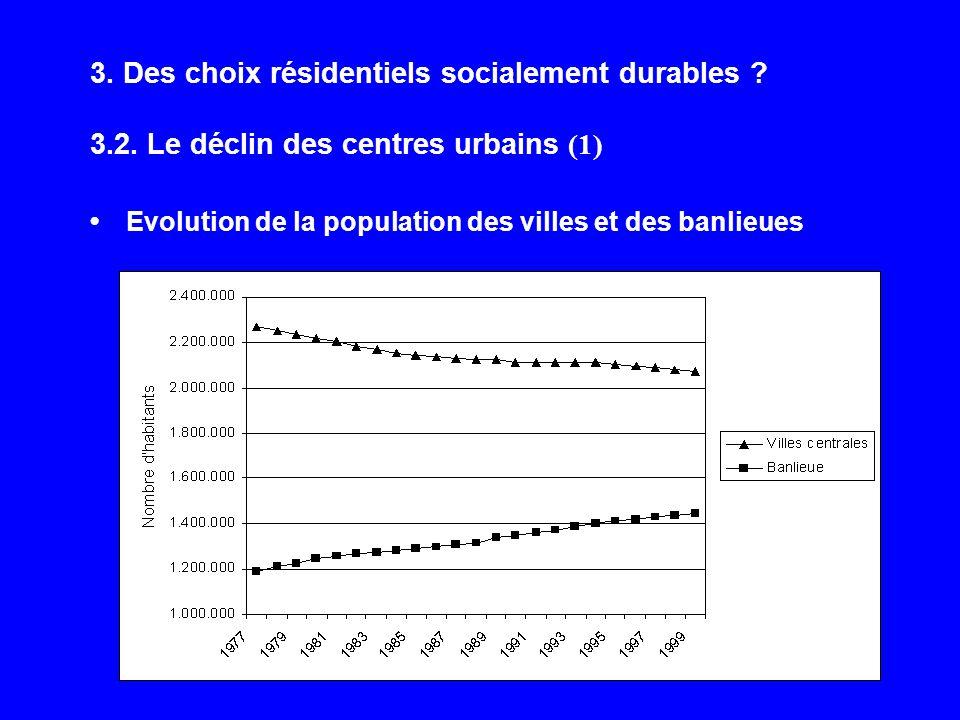 3. Des choix résidentiels socialement durables ? 3.2. Le déclin des centres urbains (1) Evolution de la population des villes et des banlieues
