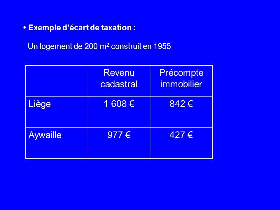 Exemple décart de taxation : Un logement de 200 m 2 construit en 1955 Revenu cadastral Précompte immobilier Liège1 608 842 Aywaille977 427