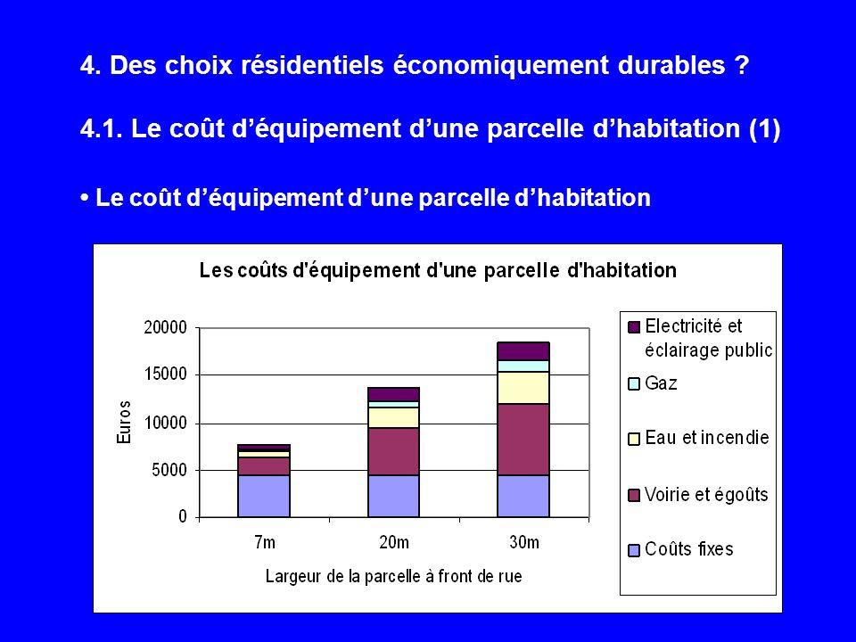 4. Des choix résidentiels économiquement durables ? 4.1. Le coût déquipement dune parcelle dhabitation (1) Le coût déquipement dune parcelle dhabitati