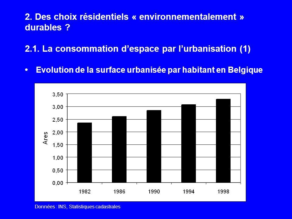 2. Des choix résidentiels « environnementalement » durables ? 2.1. La consommation despace par lurbanisation (1) Evolution de la surface urbanisée par