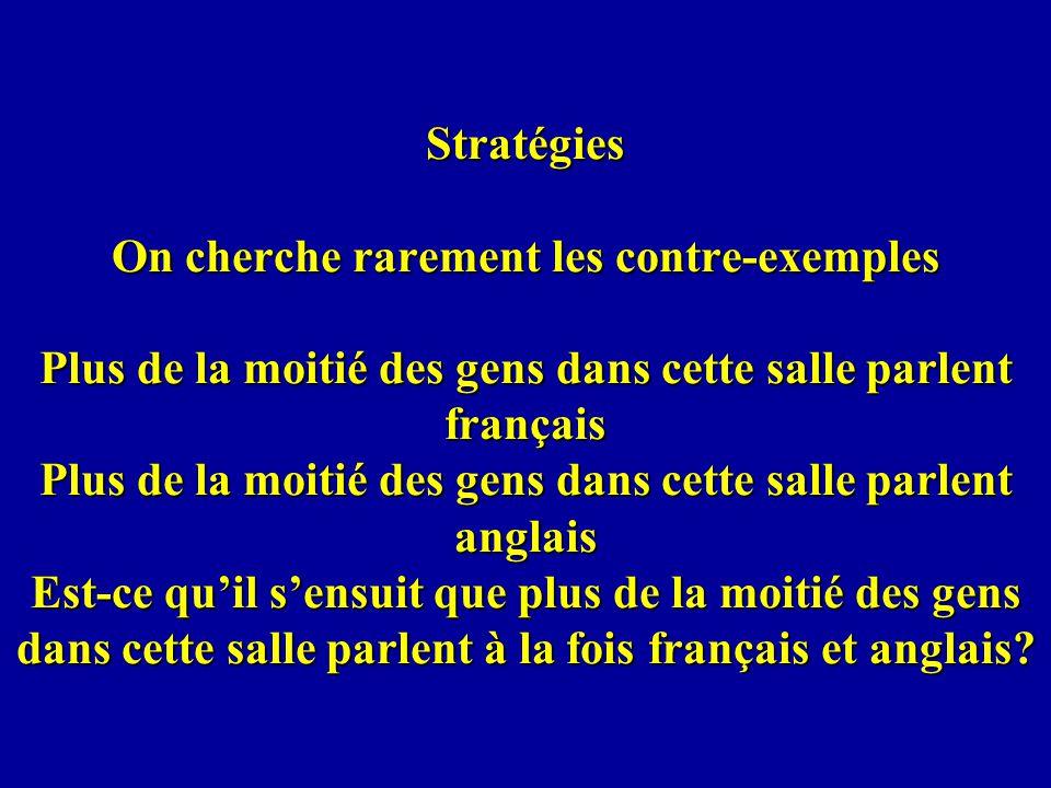 Stratégies On cherche rarement les contre-exemples Plus de la moitié des gens dans cette salle parlent français Plus de la moitié des gens dans cette salle parlent anglais Est-ce quil sensuit que plus de la moitié des gens dans cette salle parlent à la fois français et anglais?