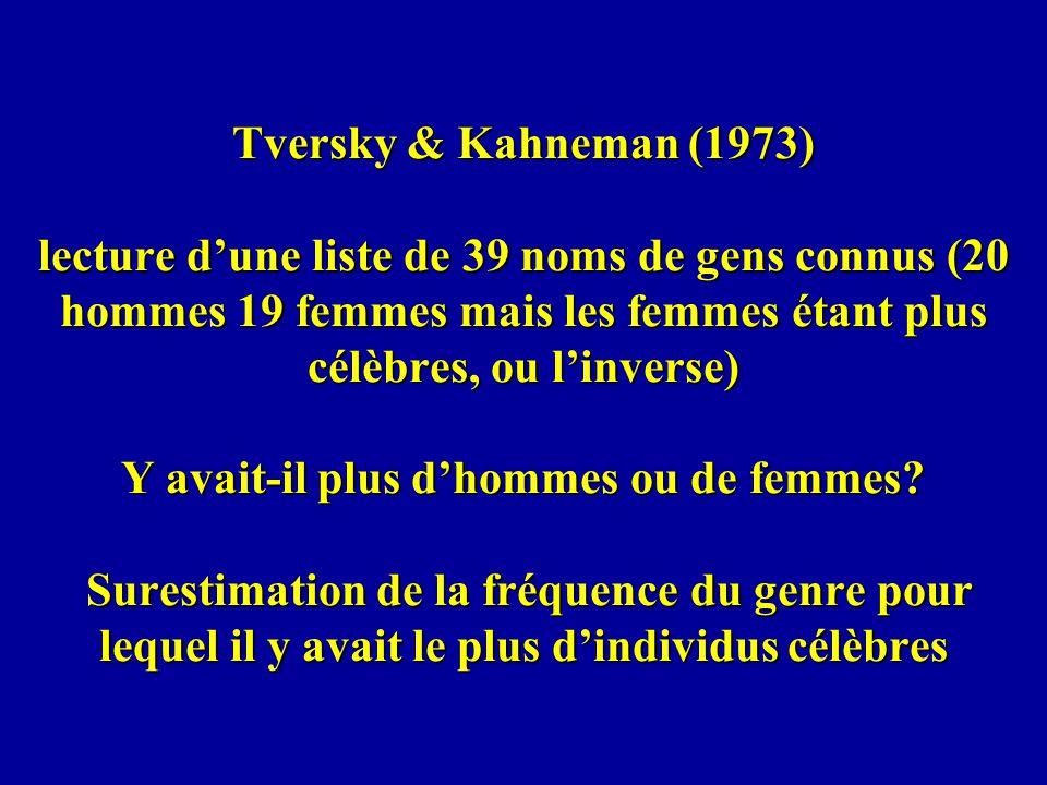 Tversky & Kahneman (1973) lecture dune liste de 39 noms de gens connus (20 hommes 19 femmes mais les femmes étant plus célèbres, ou linverse) Y avait-il plus dhommes ou de femmes.