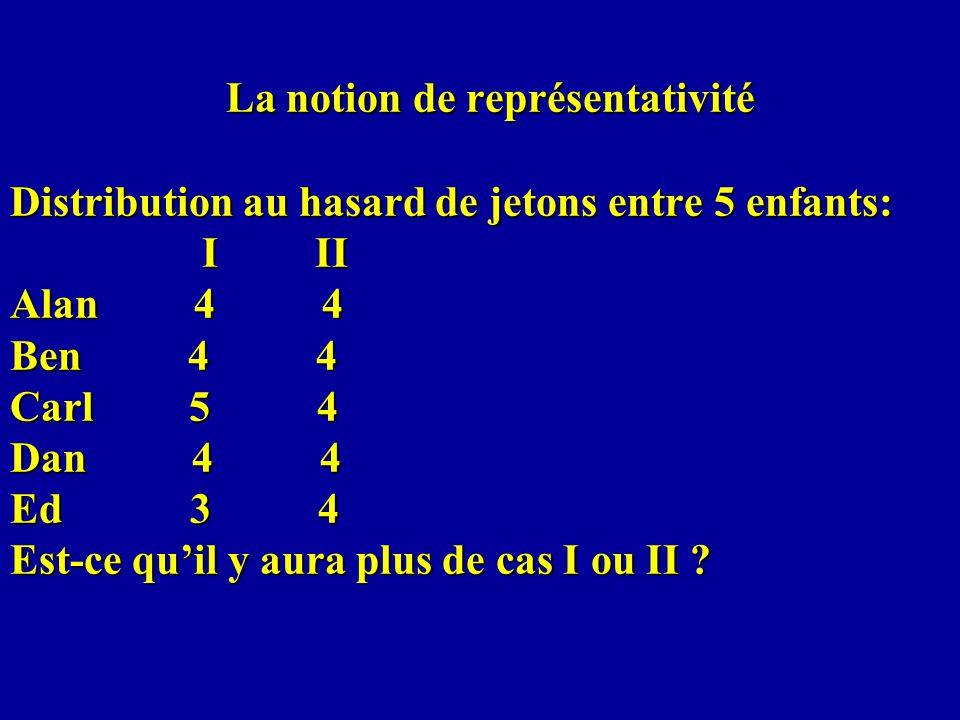 La notion de représentativité Distribution au hasard de jetons entre 5 enfants: I II Alan 4 4 Ben 4 4 Carl 5 4 Dan 4 4 Ed 3 4 Est-ce quil y aura plus de cas I ou II ?