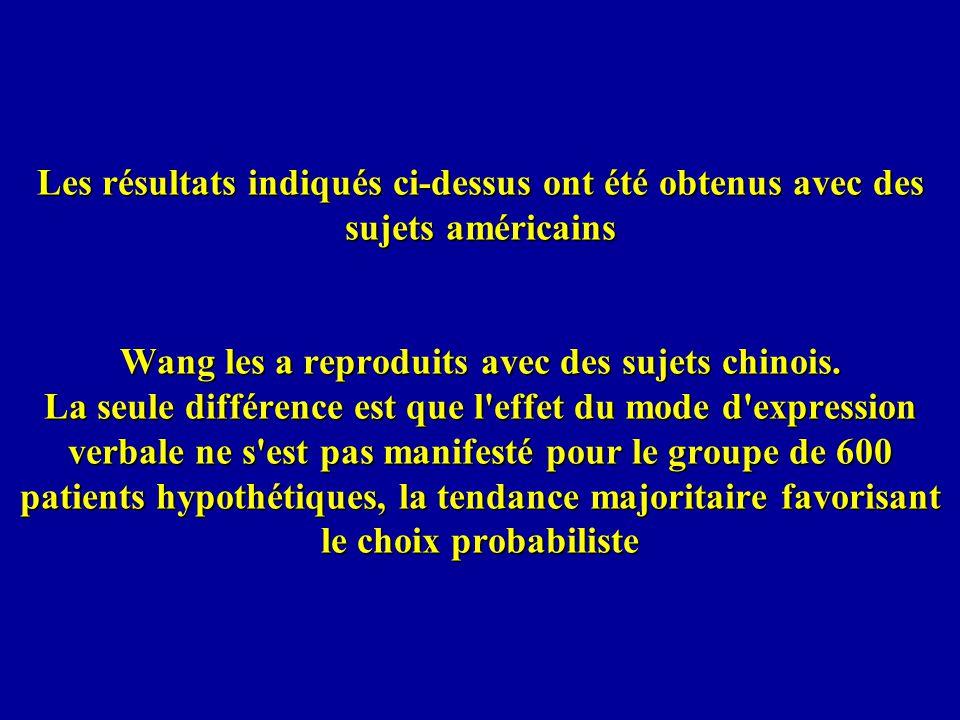 Les résultats indiqués ci-dessus ont été obtenus avec des sujets américains Wang les a reproduits avec des sujets chinois.