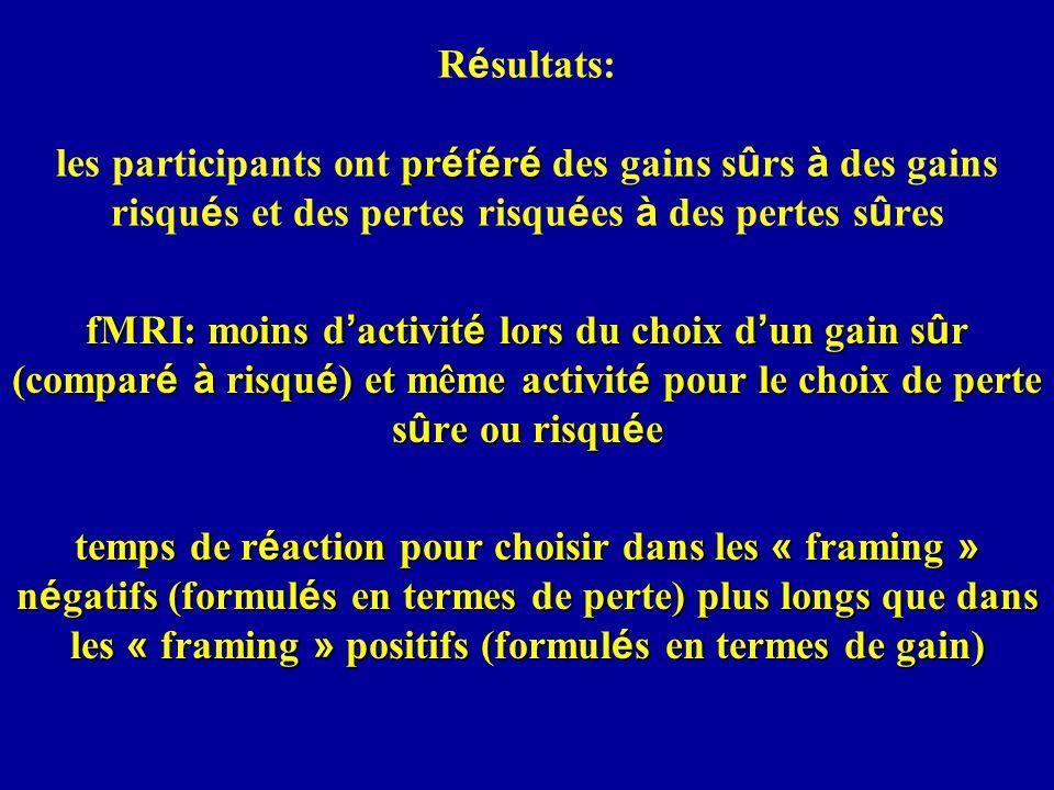 pr é f é r é R é sultats: les participants ont pr é f é r é des gains s û rs à des gains risqu é s et des pertes risqu é es à des pertes s û res fMRI: moins d activit é lors du choix d un gain s û r (compar é à risqu é ) et même activit é pour le choix de perte s û re ou risqu é e temps de r é action pour choisir dans les « framing » n é gatifs (formul é s en termes de perte) plus longs que dans les « framing » positifs (formul é s en termes de gain)