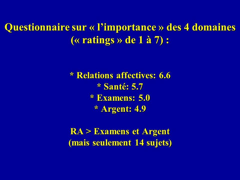 Questionnaire sur « limportance » des 4 domaines (« ratings » de 1 à 7) : * Relations affectives: 6.6 * Santé: 5.7 * Examens: 5.0 * Argent: 4.9 RA > Examens et Argent (mais seulement 14 sujets)