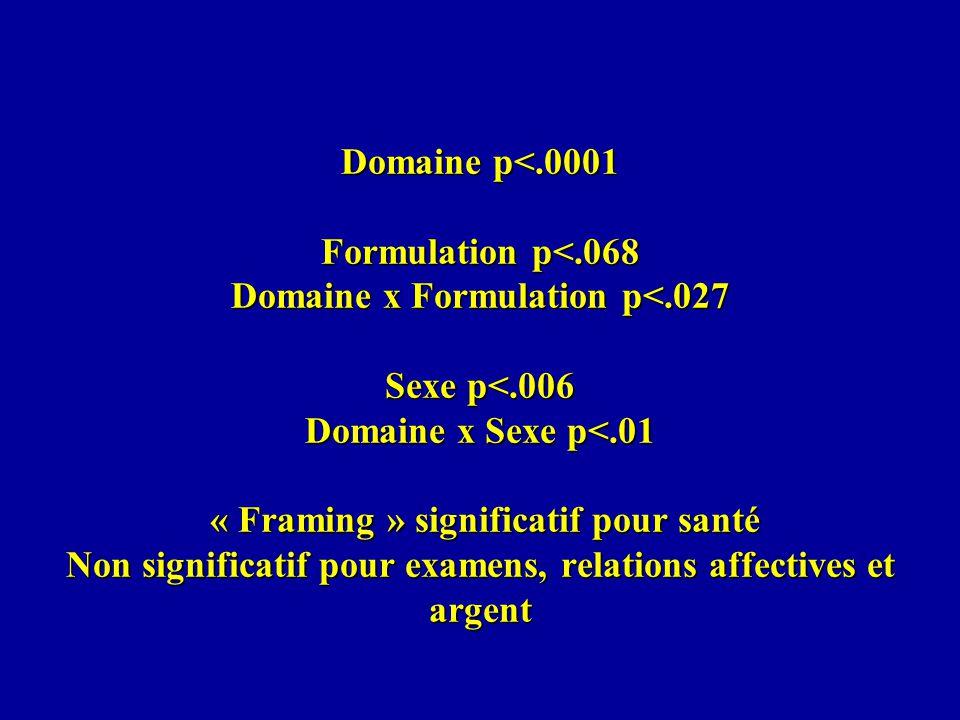 Domaine p<.0001 Formulation p<.068 Domaine x Formulation p<.027 Sexe p<.006 Domaine x Sexe p<.01 « Framing » significatif pour santé Non significatif pour examens, relations affectives et argent