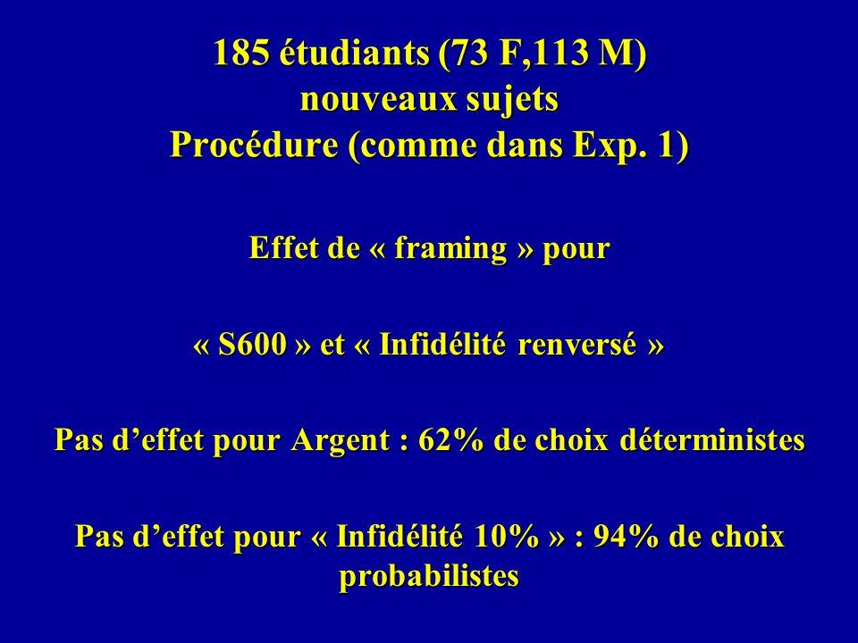 185 étudiants (73 F,113 M) nouveaux sujets Procédure (comme dans Exp.