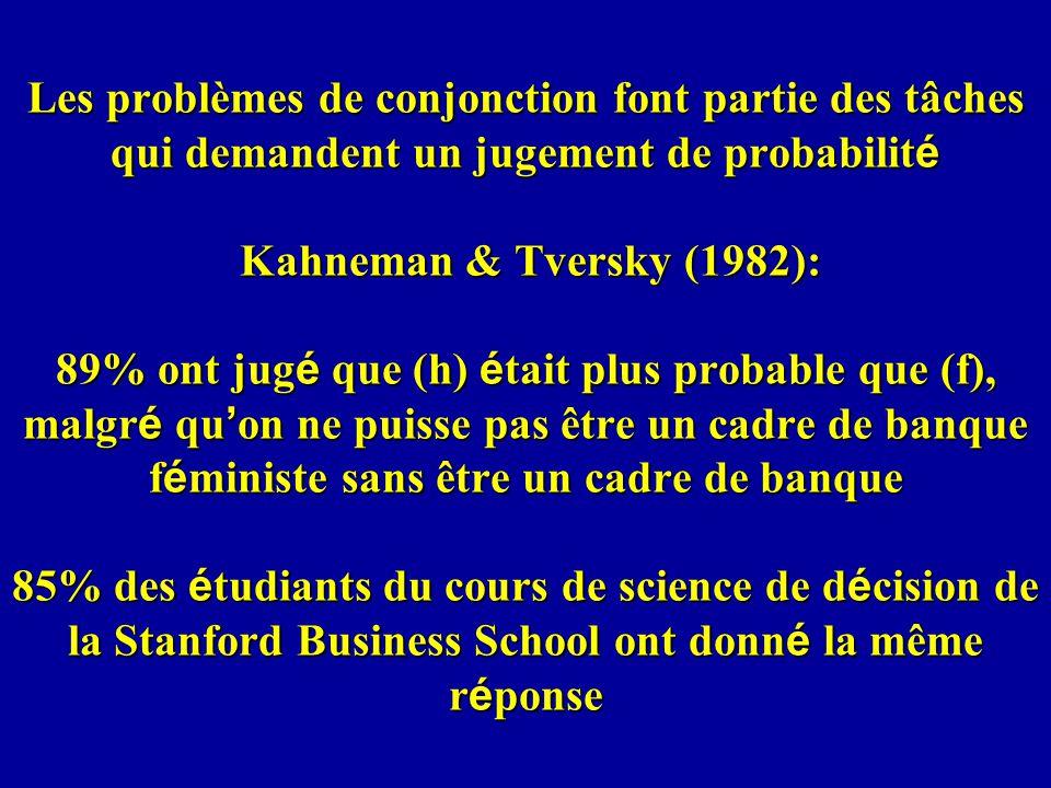 Les problèmes de conjonction font partie des tâches qui demandent un jugement de probabilit é Kahneman & Tversky (1982): 89% ont jug é que (h) é tait plus probable que (f), malgr é qu on ne puisse pas être un cadre de banque f é ministe sans être un cadre de banque 85% des é tudiants du cours de science de d é cision de la Stanford Business School ont donn é la même r é ponse