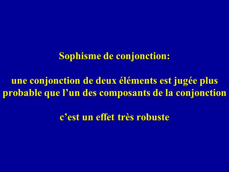 Sophisme de conjonction: une conjonction de deux éléments est jugée plus probable que lun des composants de la conjonction cest un effet très robuste
