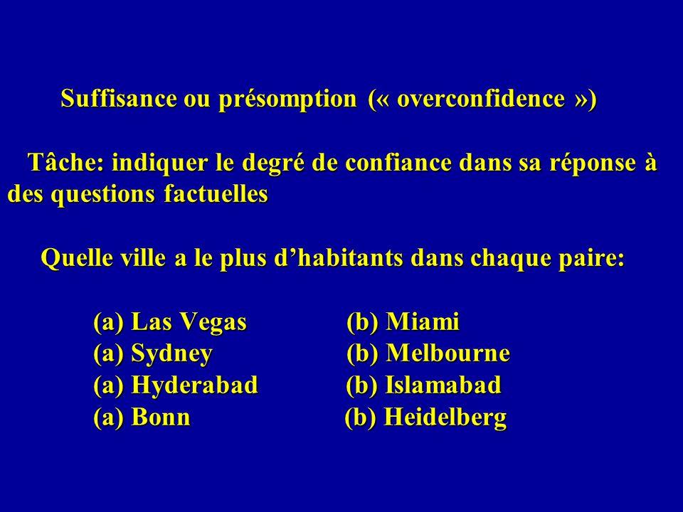 Suffisance ou présomption (« overconfidence ») Tâche: indiquer le degré de confiance dans sa réponse à des questions factuelles Quelle ville a le plus dhabitants dans chaque paire: (a) Las Vegas (b) Miami (a) Sydney (b) Melbourne (a) Hyderabad (b) Islamabad (a) Bonn (b) Heidelberg Suffisance ou présomption (« overconfidence ») Tâche: indiquer le degré de confiance dans sa réponse à des questions factuelles Quelle ville a le plus dhabitants dans chaque paire: (a) Las Vegas (b) Miami (a) Sydney (b) Melbourne (a) Hyderabad (b) Islamabad (a) Bonn (b) Heidelberg