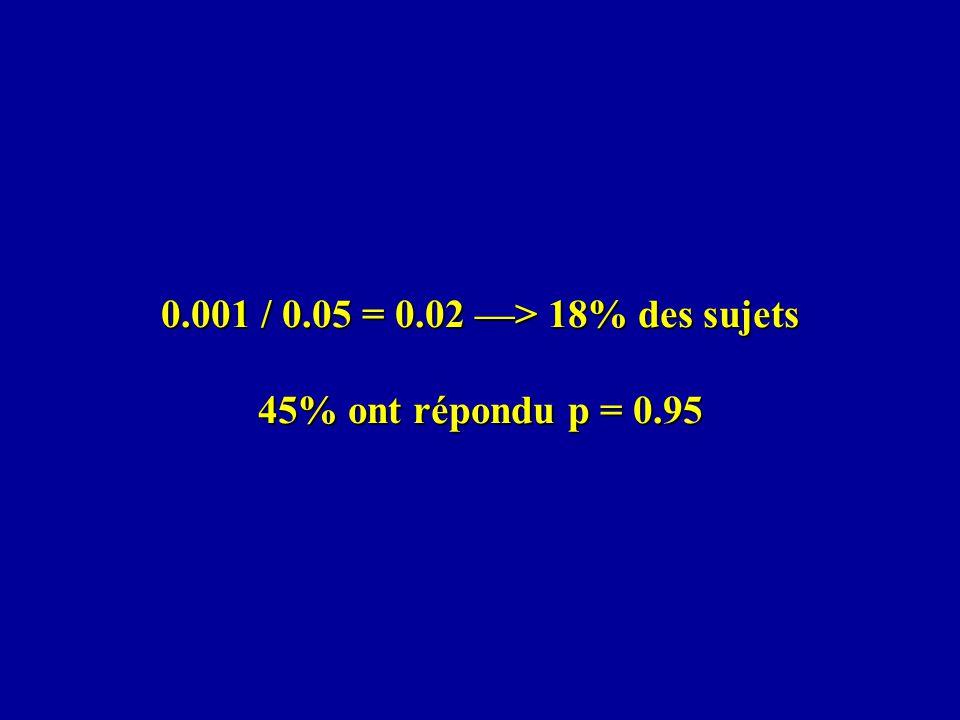 0.001 / 0.05 = 0.02 > 18% des sujets 45% ont répondu p = 0.95